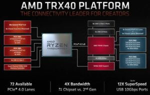 Socket sTRX4, AMD promet un long support